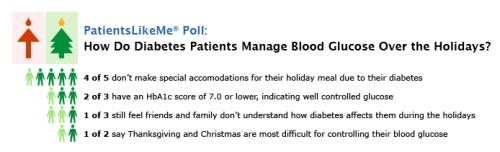 Highlights of the Recent PatientsLikeMe Poll (Click for Full Results)