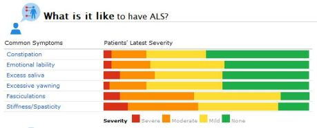 Some of the Most Commonly Reported ALS Symptoms (and Their Reported Severity) at PatientsLikeMe