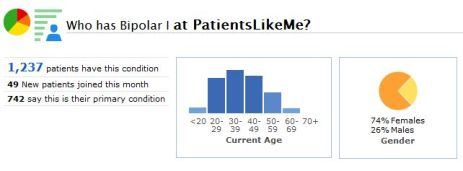 A Snapshot of the Bipolar I Community at PatientsLikeMe