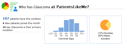 A Snapshot of the Glaucoma Community at PatientsLikeMe