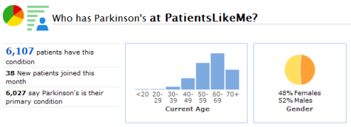 A Snapshot of the Parkinson's Community at PatientsLikeMe