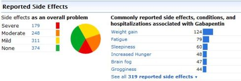 Side Effects Reported by PatientsLikeMe Member for the Medication Gabapentin