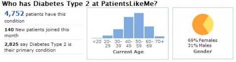 A Snapshot of the Type 2 Diabetes Community at PatientsLikeMe