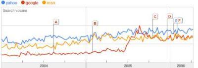 Google vs Yahoo vs MSN