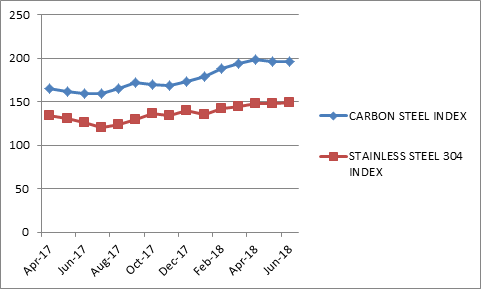Movement inCarbon steel and stainless steel Price Index April 17 to June 18