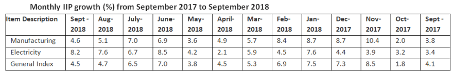 Month wise % growth in IIP from Sept 2017 to Sept 2018