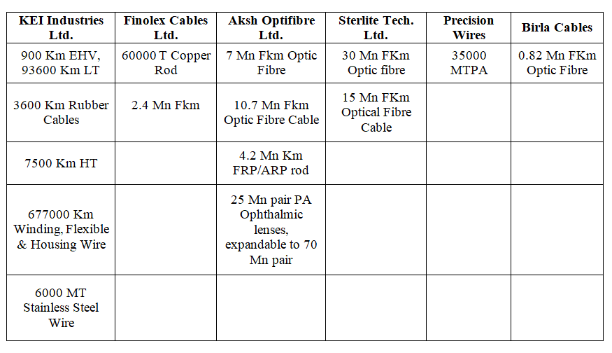 Tabular presentation of installed capacity of wires by the players