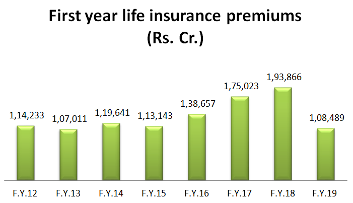 First year life insurance premiums in Crores from FY 2012 till Oct 2018.