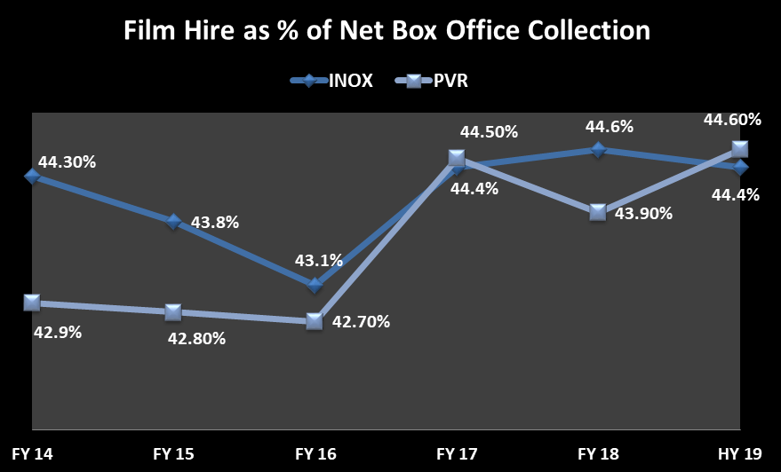 Year wise film hire percentage as a % of net box office collection from 2014 till half year 2018-19