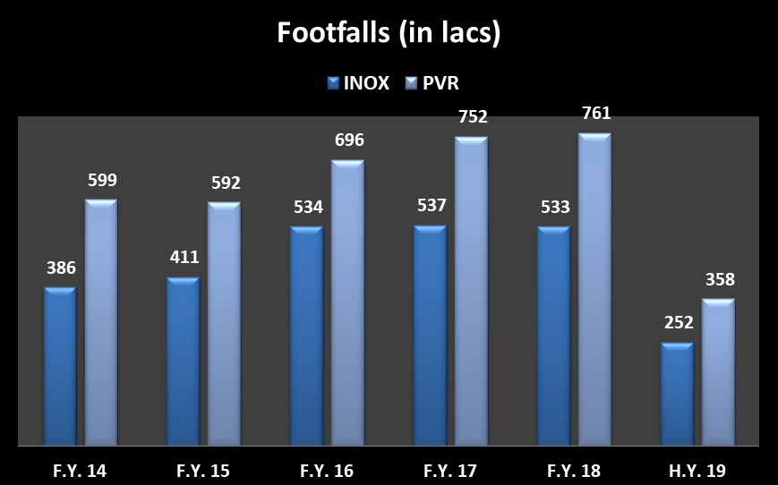 Footfall figures in lacs for INOX Leisure and PVR Ltd from 2013-14 till half year 2018-19