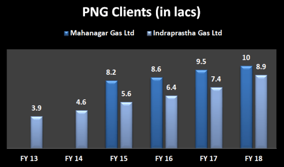 Year wise number of PNG clients of Mahanagar Gas Ltd and Indraprastha Gas Ltd from 2013 to 2018