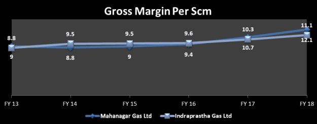 The Gross Margin per scm of Mahanagar Gas Ltd has grown at a CAGR of 6%, while that of Indraprastha Gas Ltd has grown at a CAGR of 5%.