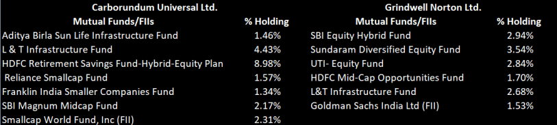 Share holding of MFs and institutions holding more than 1% capital in Carborundum Universal Ltd and Grindwell Norton Ltd