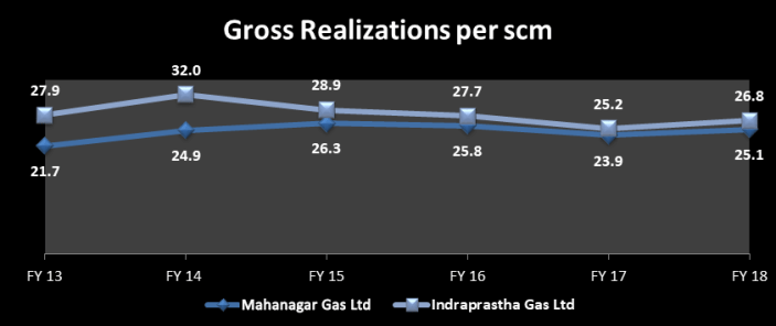 Per SCM gross realizations from the year 2013 to 2018 of IGL and MGL