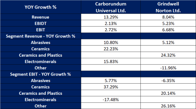 YOY growth % of segment wise results for the Quarter Dec 18 of Carborundum Universal Ltd and Grindwell Norton Ltd