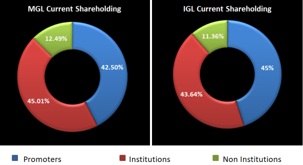 Promoters, Institutions and non institutions share holding in IGL and MGL