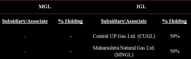 MGL has no subsy/associate, IGL has 2 subsidiaries CUGL and MNGL