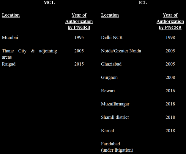 Location wise authorisation detail for IGL and MGL that in which year each player got authorization for which location