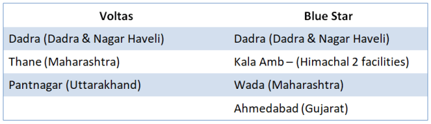 Current manufacturing facilities of Voltas and Blue Star Ltd