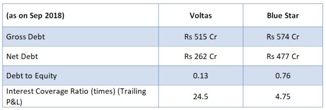 Debt Equity Status of Voltas and Blue Star Ltd