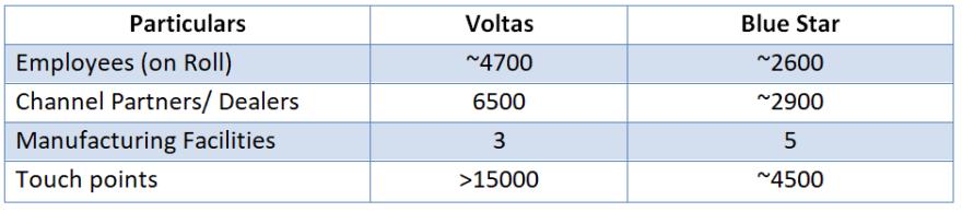 Distribution network of Voltas Ltd and Bluestar Ltd including employee data updated