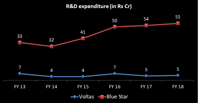 R&D done by Voltas and Blue Star Ltd