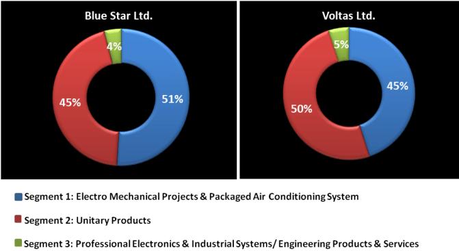 Business Segments of Voltas and Blue Star Ltd