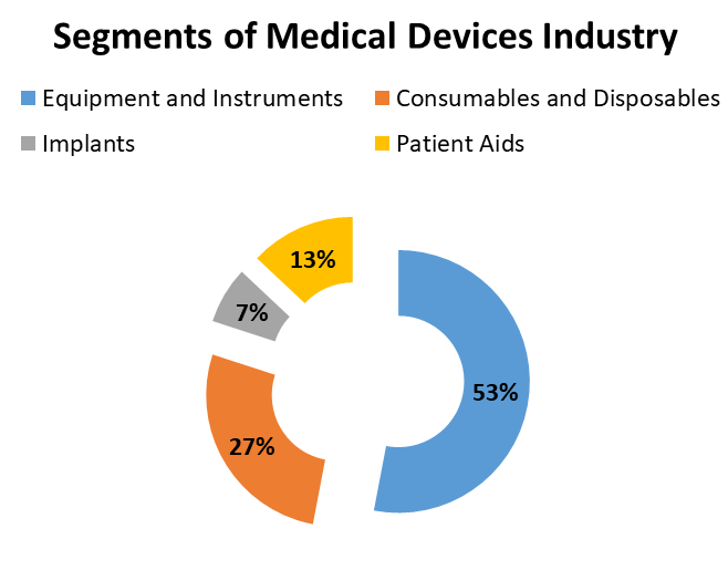 segments of medical devices.png
