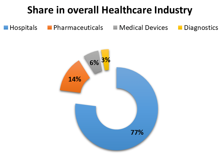 share in overall healthcare