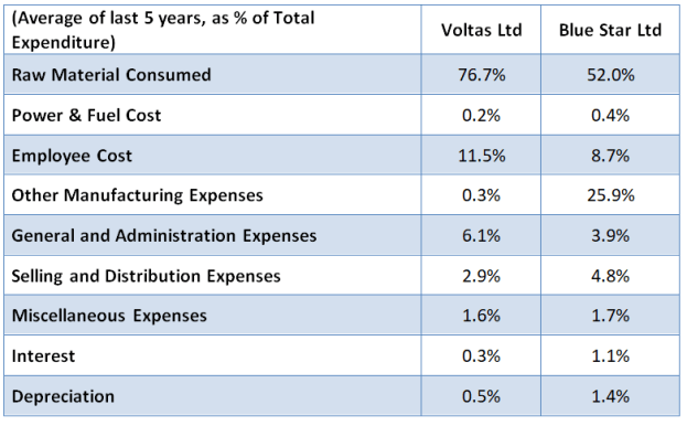Average common size statement of expenditure of Voltas and Blue Star Ltd
