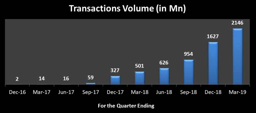 Latest data on UPI - Volume of transactions in million for the quarters Dec 2016 to March 2019