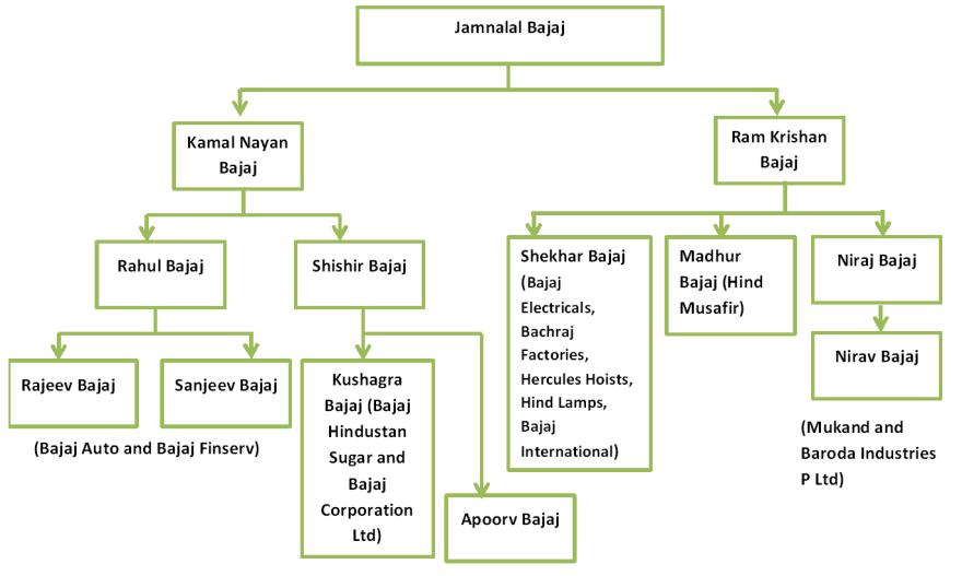 Bajaj Family. Bajaj Group. Jamnalal Bajaj Full family. Bajaj group. Bajaj Auto. Bajaj Finance. Equity Research. multibagger stock ideas