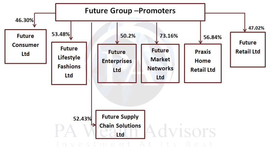 updated research report on future group - group structure as on 31 march 2019
