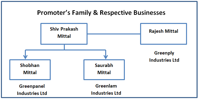 research report greenlam family structure and diversified businesses