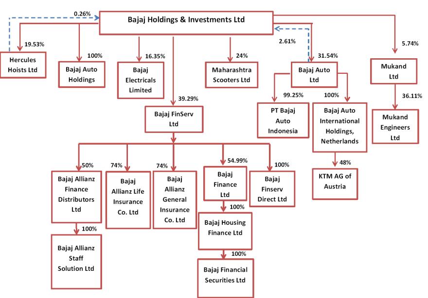 Group structure of Bajaj Group. Bajaj Goldings & Investments Ltd. Bajaj auto and bajaj finance. equity research. multibagger stock ideas.