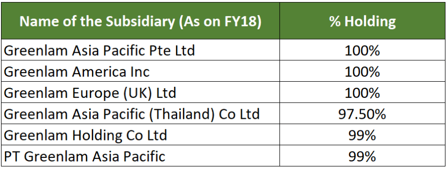 research report greenlam industries key subsidiaries FY 2018