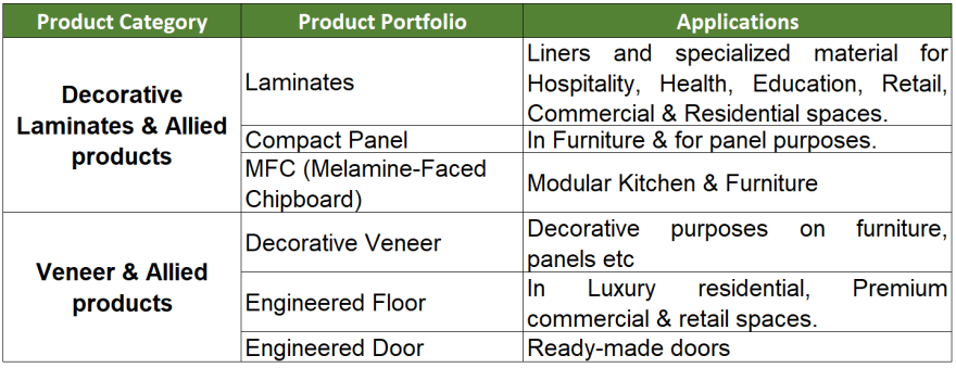research report greenlam industries product portfolio 2019 updated