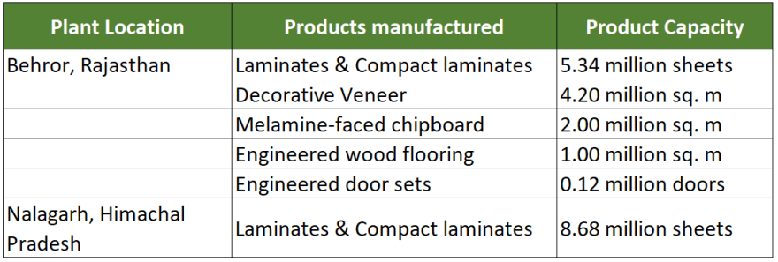research report greenlam industries production capacity as on december 2018