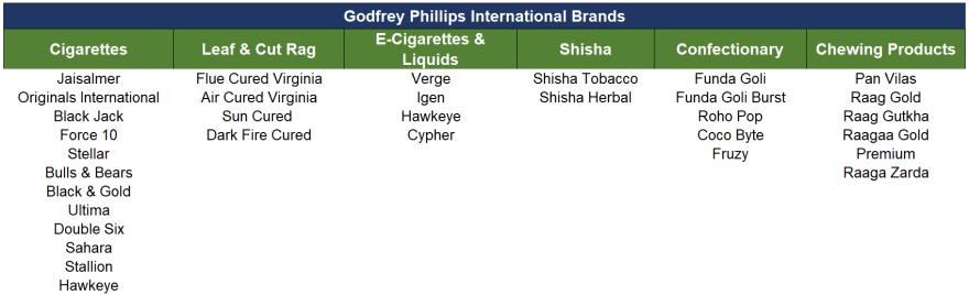 research report 2019 GPI international brands