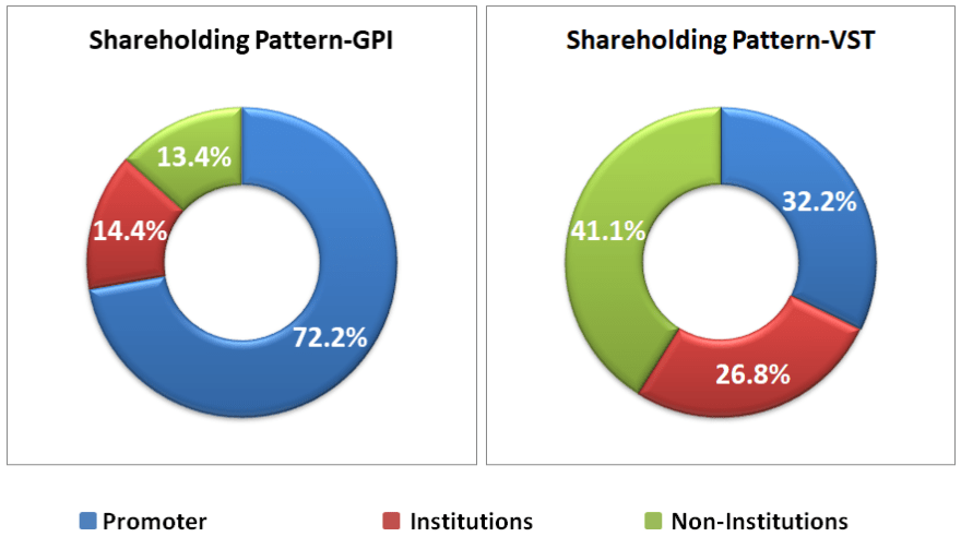 research report GPI and VST shareholding pattern 2019