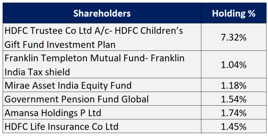 research report balkrishna Industries shareholders holding more than 1%
