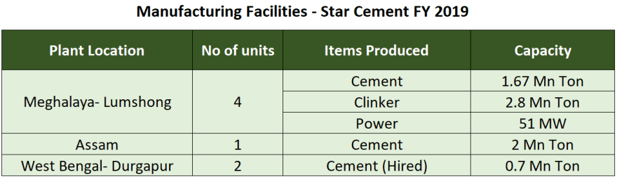 research report star cement manufacturing facilities