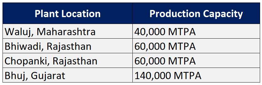research report balkrishna Industries 2019 production capacities