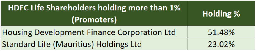 HDFC life major shareholders