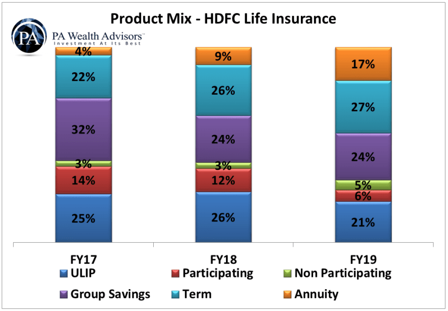 Product mix of life insurance business research report on ULIP praticipating non par group savings