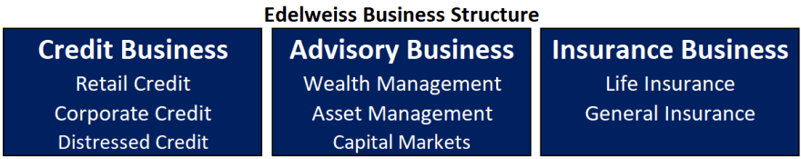 edelweiss research report business model