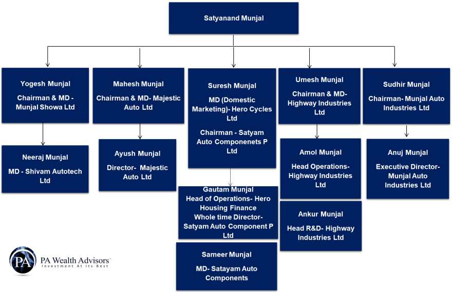Family tree Satyanand Munjal detailed family structure