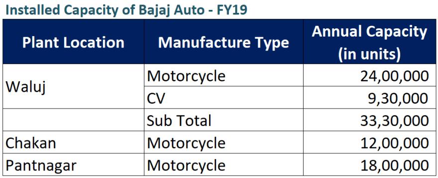 research report bajaj auto manufacturing capacity 2019