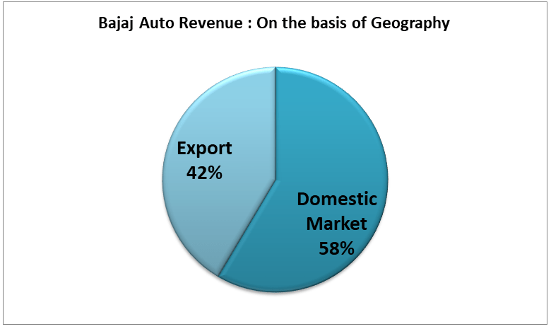bajaj auto research report with geographical market coverage