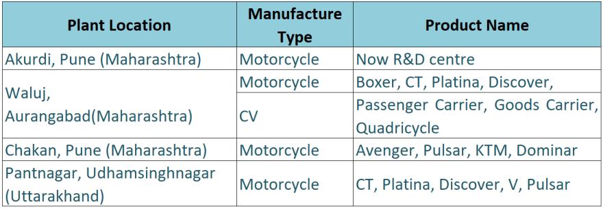 research report bajaj auto manufacturing facilities